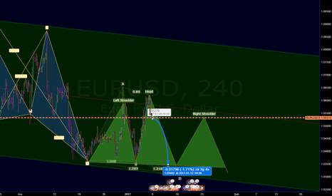 EURUSD: analiz çorbası