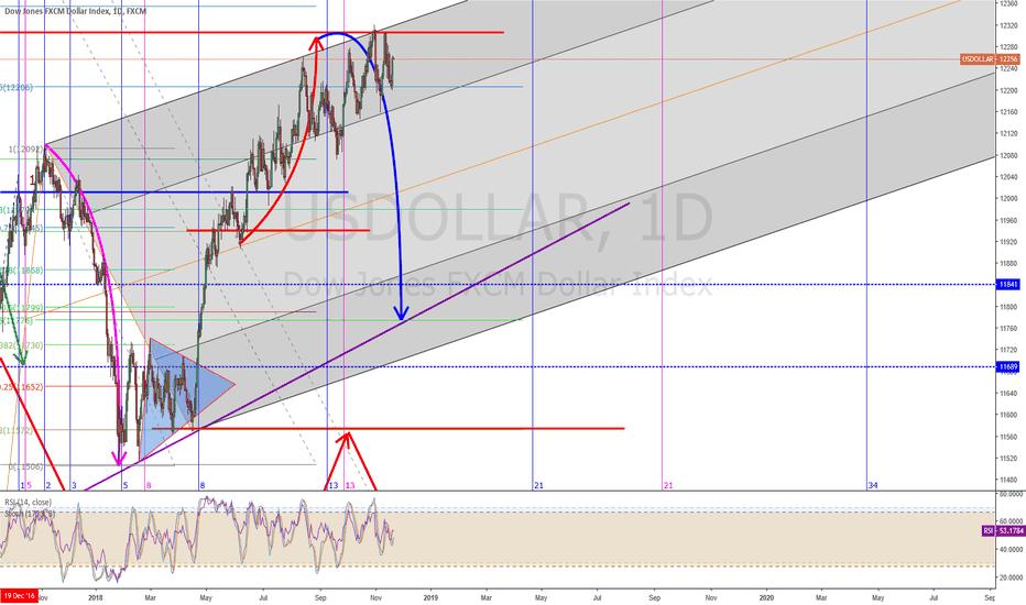 USDOLLAR: Short USD