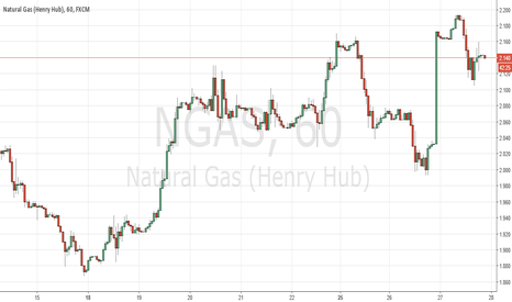 NGAS: Short Natural Gas