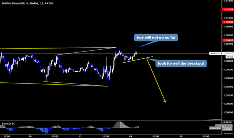 GBPUSD: GBPUSD Sell Setup By Wave Analysis