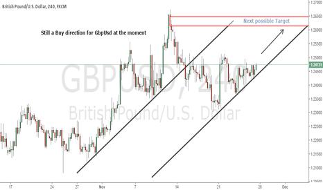 GBPUSD: Buy setup for GbpUsd