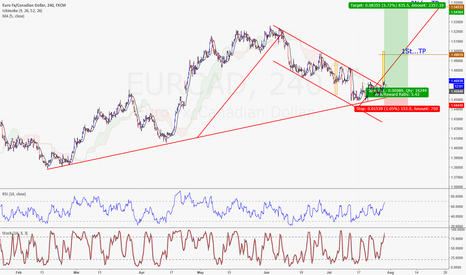EURCAD: Looking for Buy...Orportunity