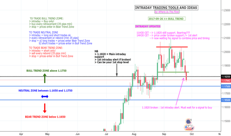 EURUSD: EURUSD - INTRADAY STRATEGY - UPDATE AT 15H30 CET