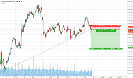 EURJPY: EurJpy Sell