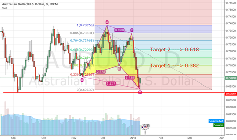 AUDUSD: BULLISH BUTTERFLY