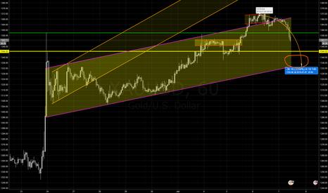 XAUUSD: Short-term correction in gold towards 1335 into FOMC