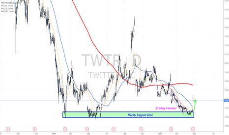TWTR: Dead Cat or a new trend?