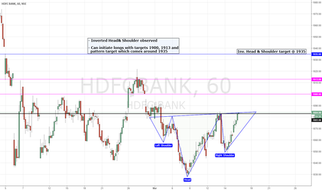 HDFCBANK: HDFC Bank | Inverted Head & Shoulder
