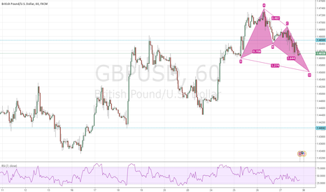 GBPUSD: GBPUSD 1H Gartley Pattern Emerging?