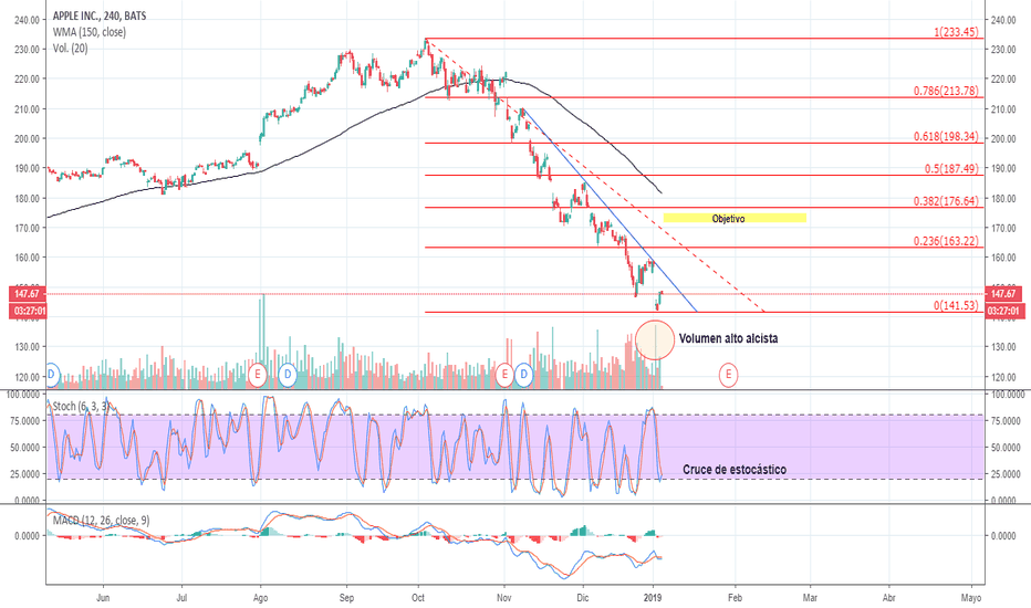 AAPL: APPLE INC. 4H