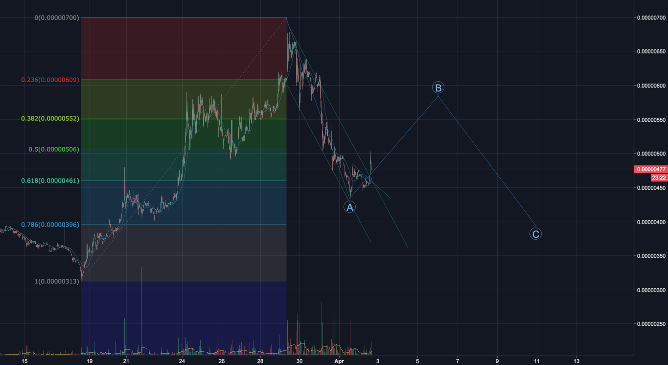TRX/BTC ABC Retracement