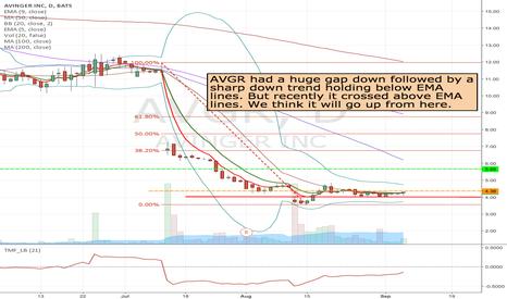 AVGR: AVGR- Long from 4.36 to 5.66