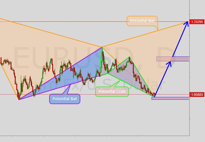 EURUSD going up?