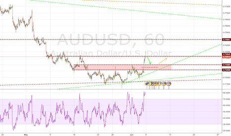 AUDUSD: AUDUSD - Its going down....
