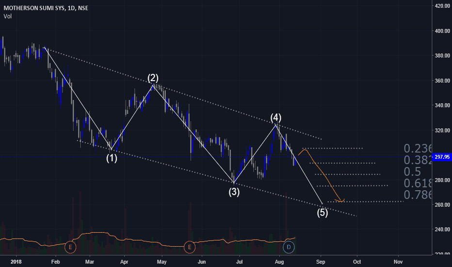 MOTHERSUMI: mothersom fall as per fibo and elliot wave