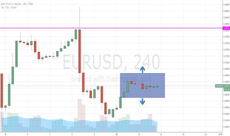 EURUSD: EUR/USD FOMC Forecast