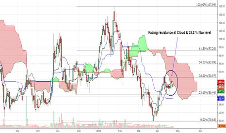 BHEL: Facing resistance at Cloud & 38.2 % fibo level
