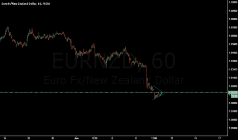 EURNZD: London open breakout is going to be happend,,, sure 70 pips