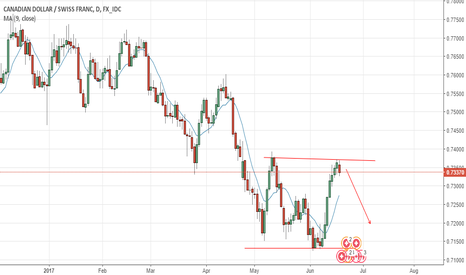 CADCHF: CADCHF MY THOUGHTS