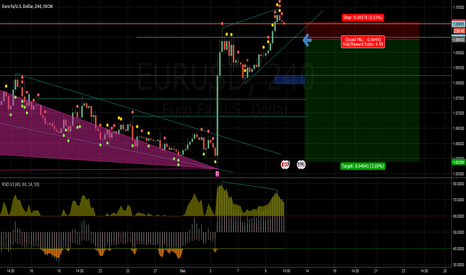 EURUSD: short divergence sell when price break the up trend