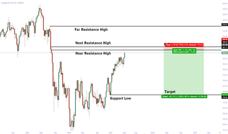SG30SGD: Singapore 30 Short : Nearing Resistance Areas