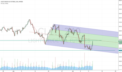 CL1!: 46.6 then 48.6 , then top, the set up idea: if price goes byeyod