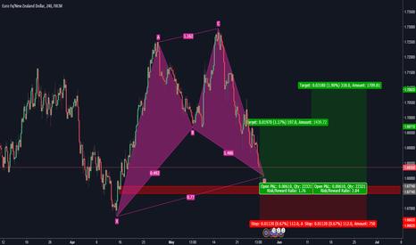 EURNZD: EUR/NZD long term setup - H4