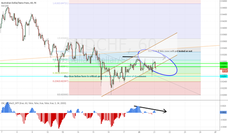 AUDCHF: AUDCHF h1 potential channel with divergence