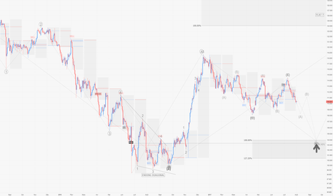 "USDJPY: USDJPY / D1 : Une correction ""Double Three"" assez probable"