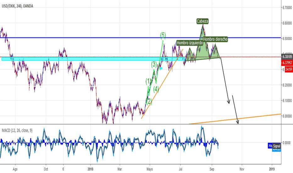 USDDKK: geometria de mercado