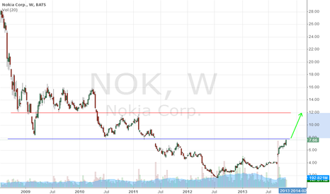 NOK: Waiting gap filled