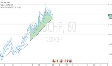 NZDCHF: Short Nzd.CHf