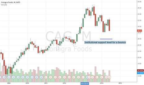 CAG: CAG Should Be Gobbled Up At $26.00