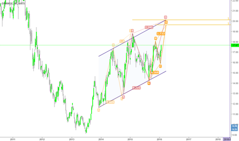 ORAN: Orange Weekly , Channel , abcd pattern