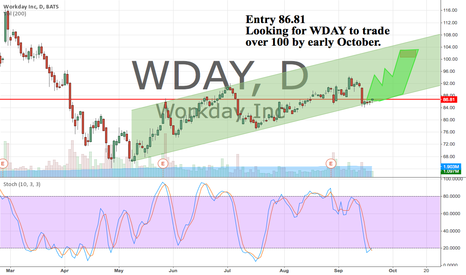 WDAY: Looking for WDAY to trade over $100 by early October