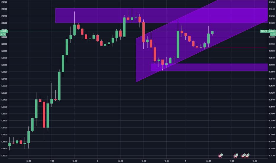 GBPUSD: GBP/USD Intraday Analysis
