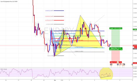 EURJPY: Potential Cypher At Previous Daily Support