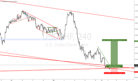 USDCHF: USDCHF TRIGGERED A LONG POSITION FOR A 200 PIP BULL MOVE