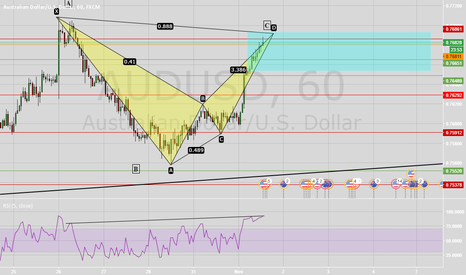 AUDUSD: Bearish Bat Near Completion