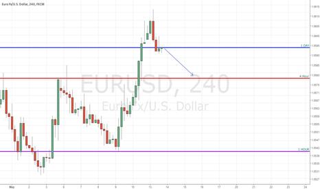 EURUSD: Евро Давай до Свидания