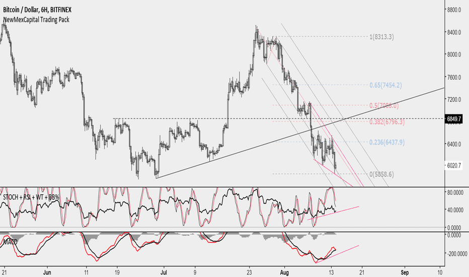 BTCUSD: Take profit for your shorts and start looking for long entries