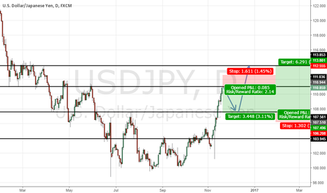 USDJPY: UJ First Sell for 300 Pips . Then Buy For 600 Pips