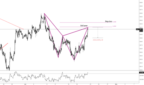 DXY: #DXY Pending Sell Order