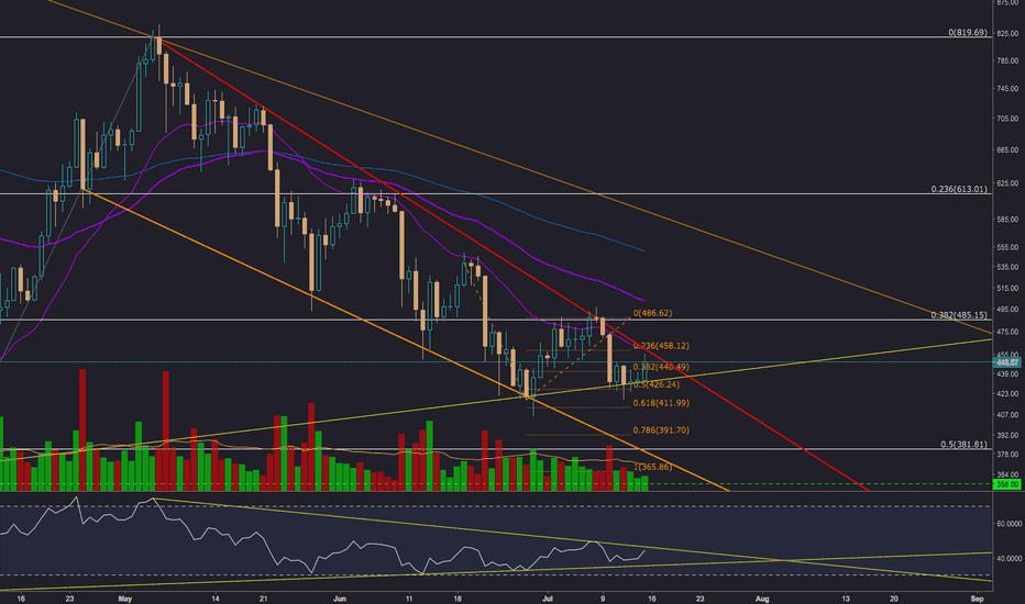 ETHUSD: ETH/USD about to breakout?