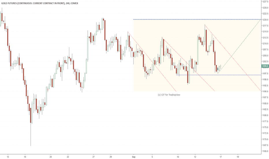 GC1!: Gold Weekly targets