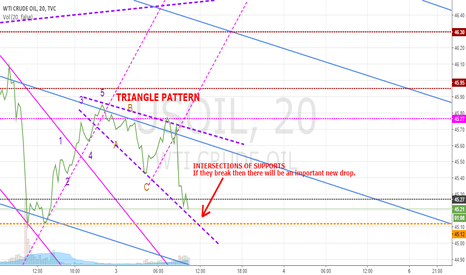 USOIL: USOIL - TRIANGLE PATTER - 3 November 2016 - NEW DROPDOWN?