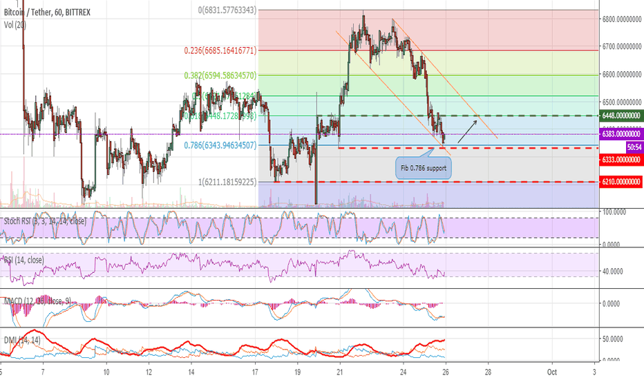 BTCUSDT: Bitcoin can move to the upper edge of the channel