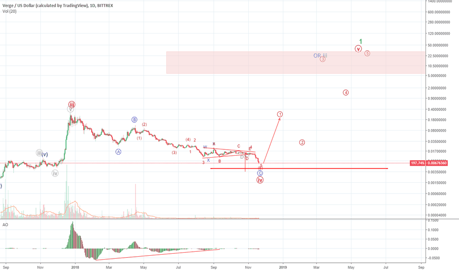 XVGUSD: XVG Nearing a Bottom Targeting $14 Over Time
