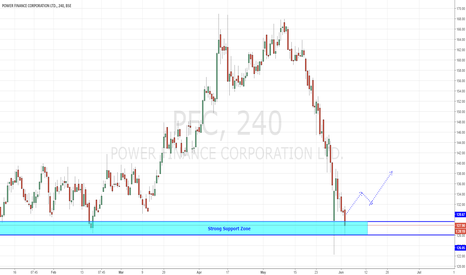 PFC: PFC - At Strong Support Zone (Risk to Reward Favorable)