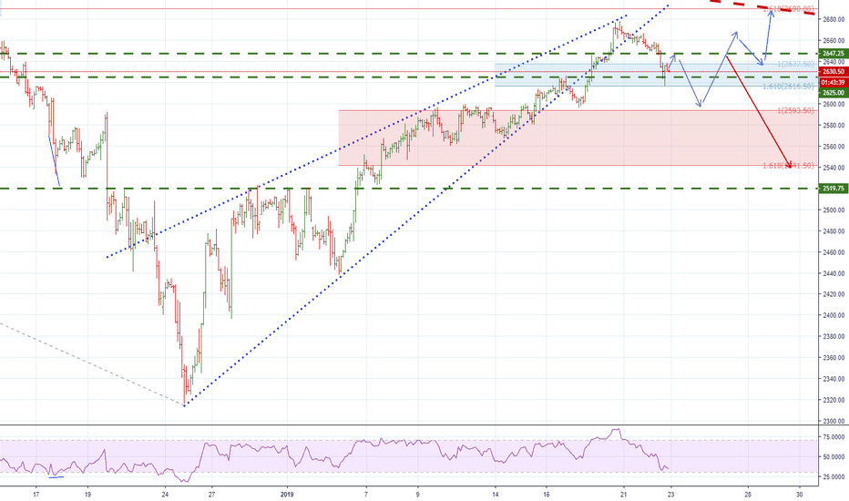 ES1!: ES. Where do we go from here